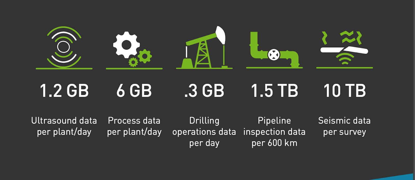 Operational data produced daily by industry