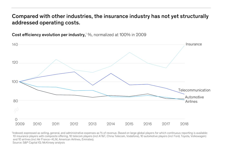 Cost efficiency evolution per industry