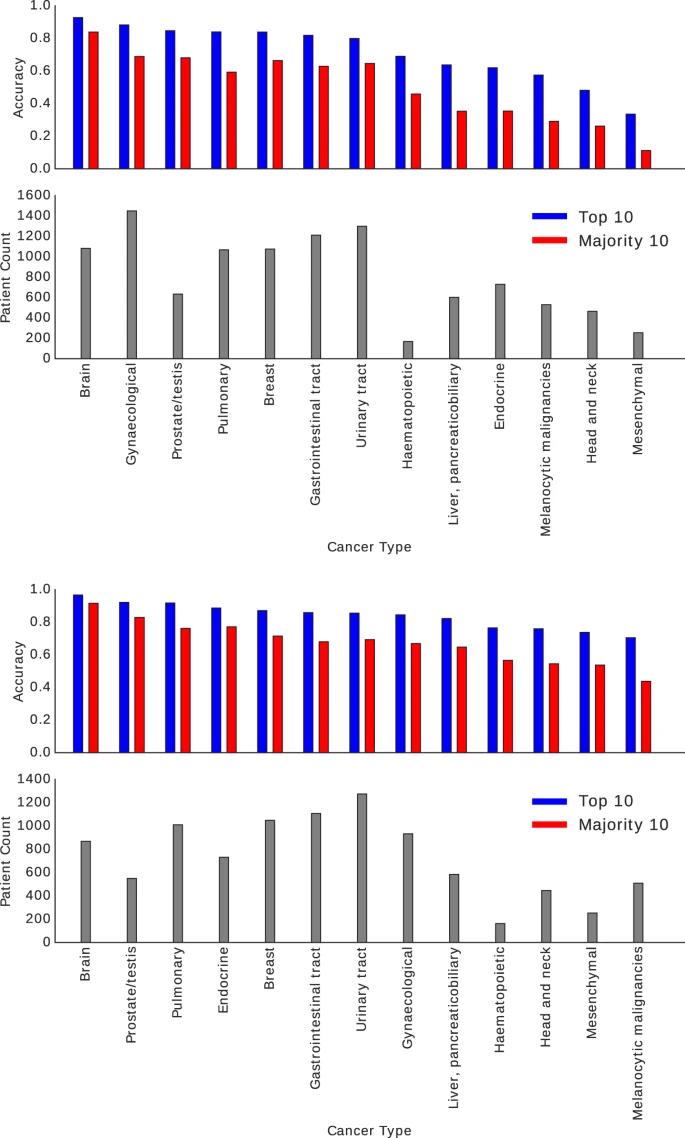 digital pathology AI diagnostics results
