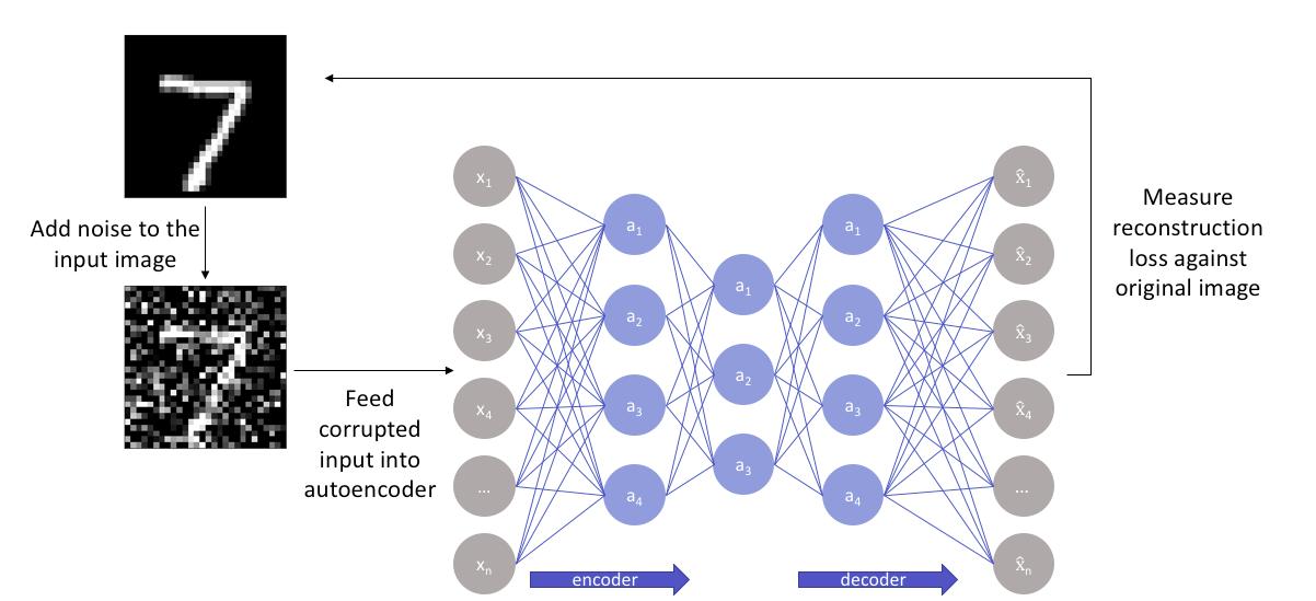 How denoising autoencoders work