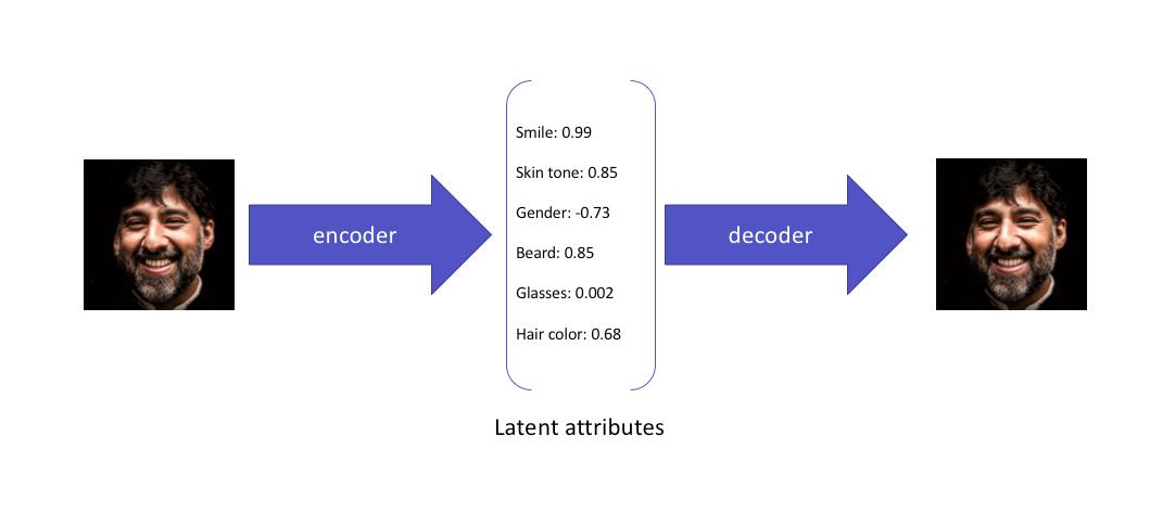 How variational autoencoders work