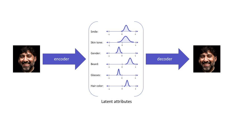 Variational autoencoder constructing latent attributes