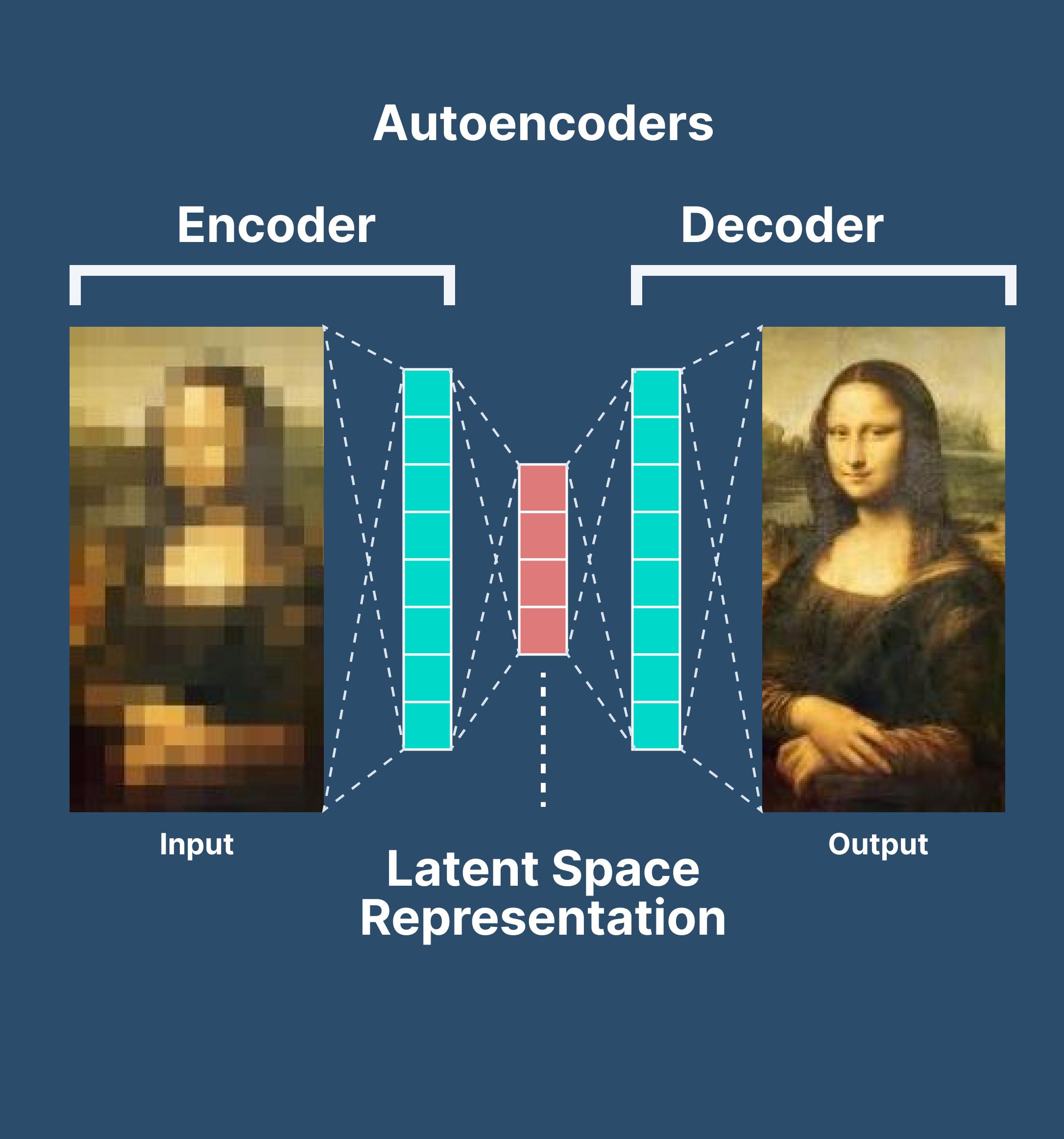 How does an autoencoder work