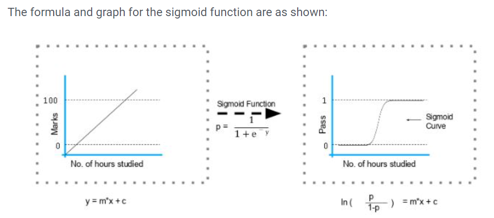 Sigmoid function graph and formula