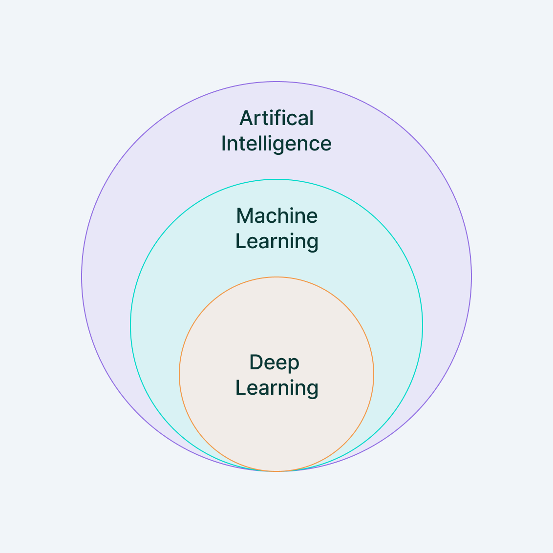 Machine learning vs Deep Learning vs Artificial Intelligence