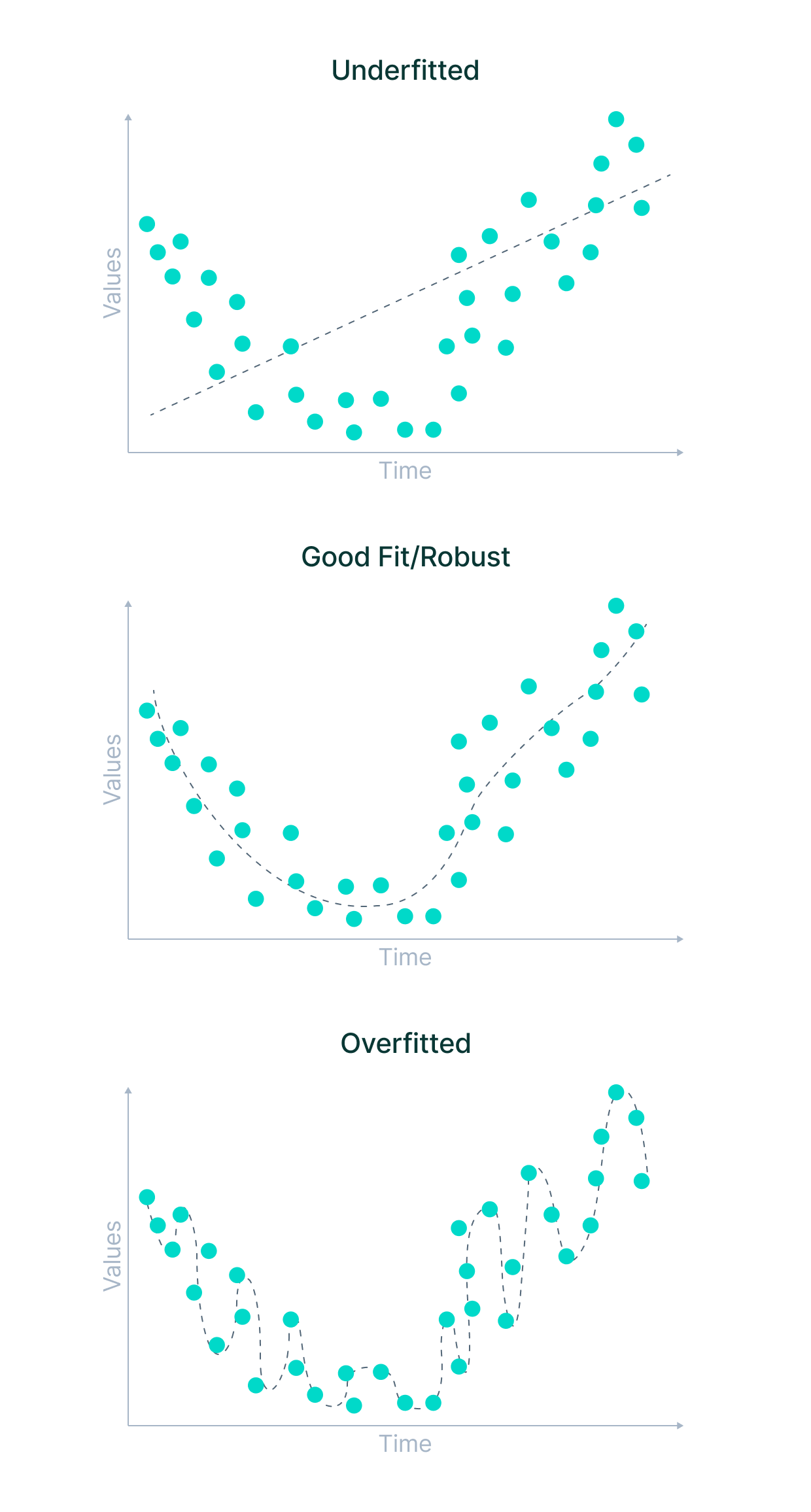Underfitting and overfitting in machine learning
