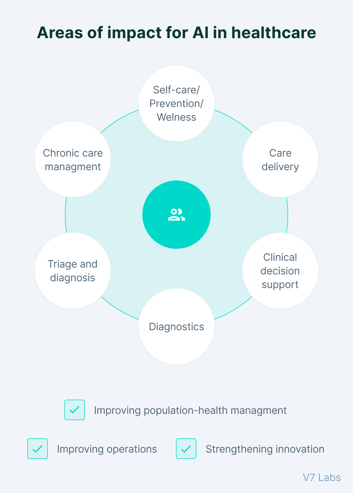 Areas of impact for AI in healthcare