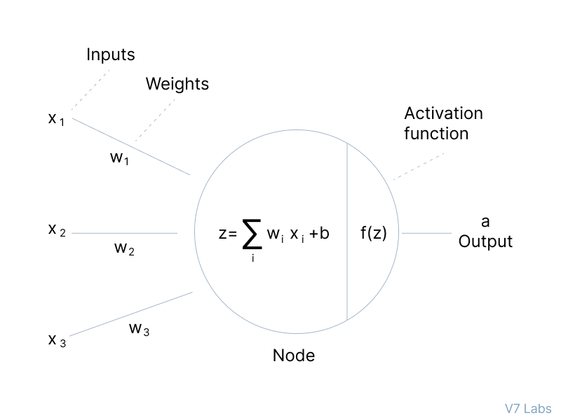 Activation function in Neural Networks