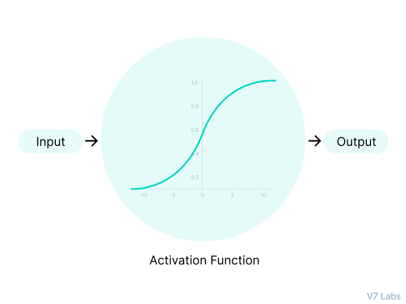 How Activation Function works in Neural Networks