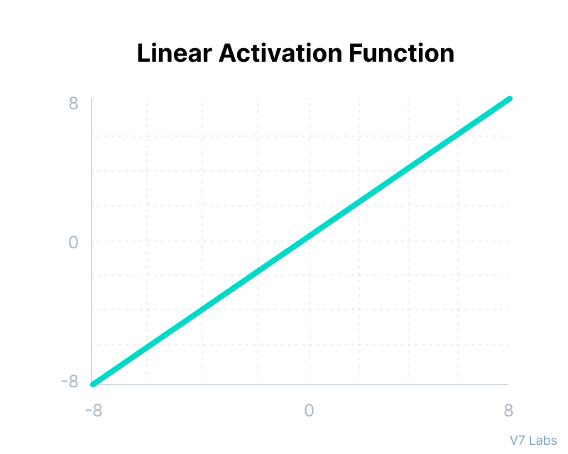Linear Activation Function