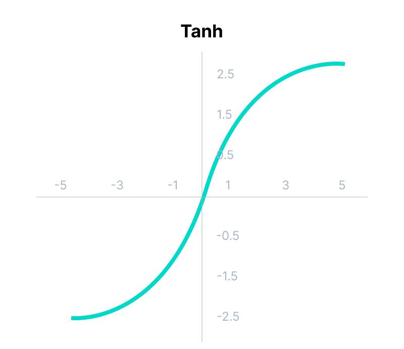 Tanh Function (Hyperbolic Tangent)