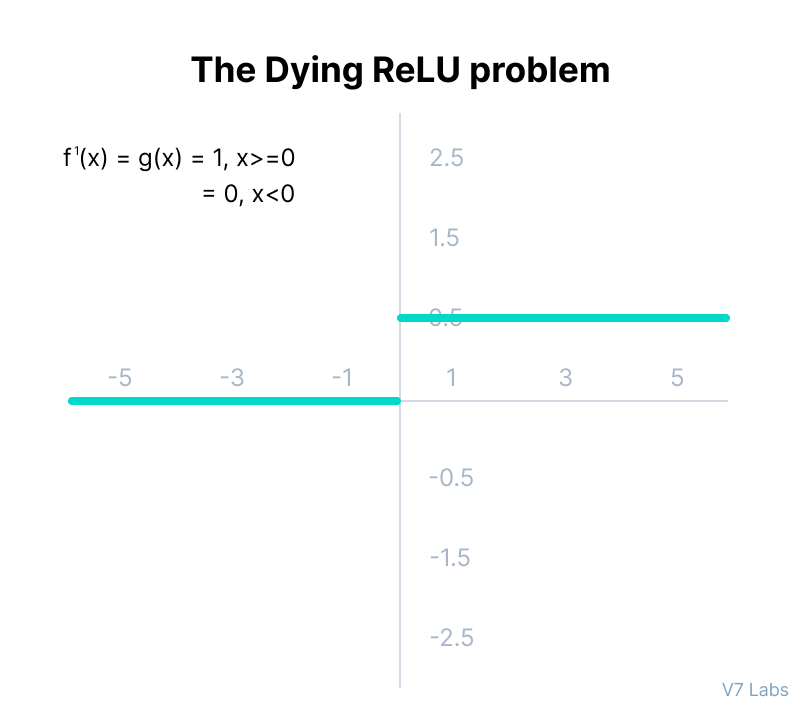 The Dying ReLU problem