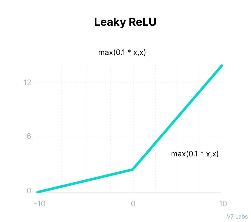 Leaky ReLU