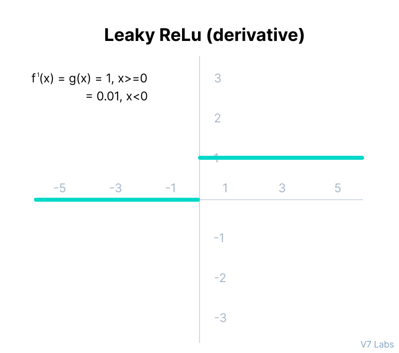 The derivative of the Leaky ReLU function