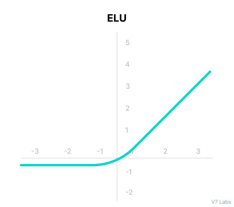 ELUActivation Function