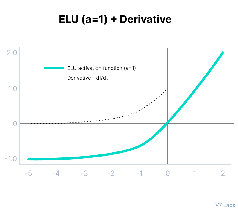 ELU Activation Function and its derivative