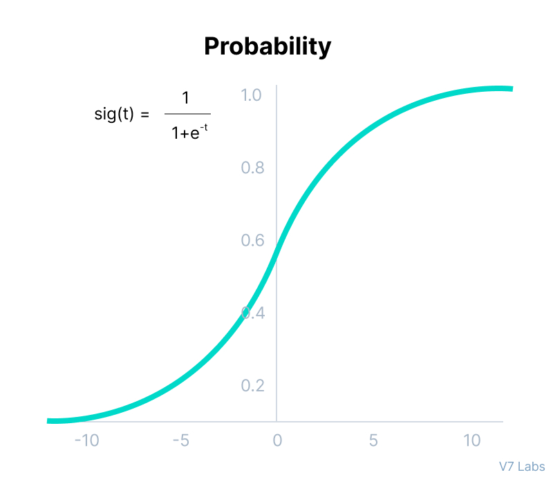 Probability in Softmax Function