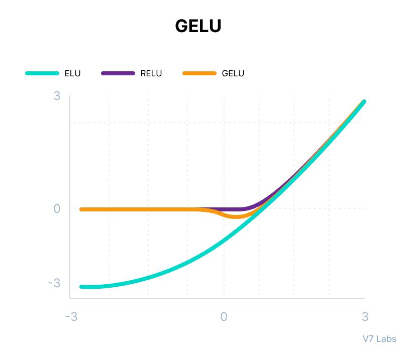 Gaussian Error Linear Unit (GELU) Activation Function
