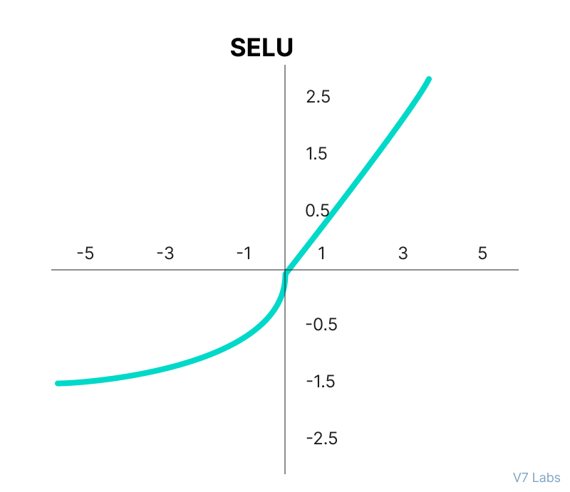 SELU Activation Function