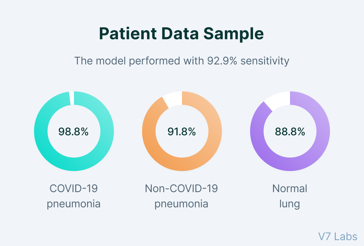 Patient sample in covid-19 AI model performance