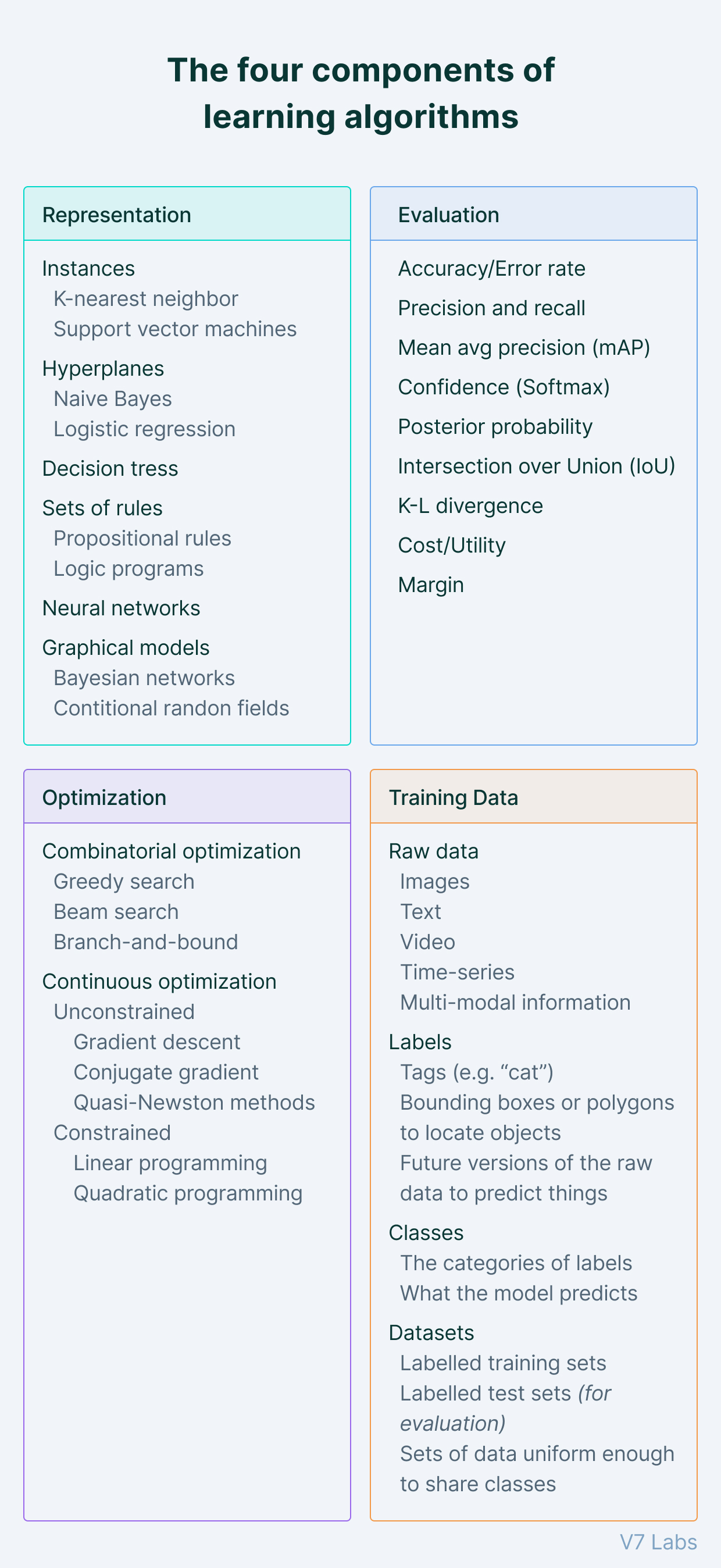 Machine learning algorithms components