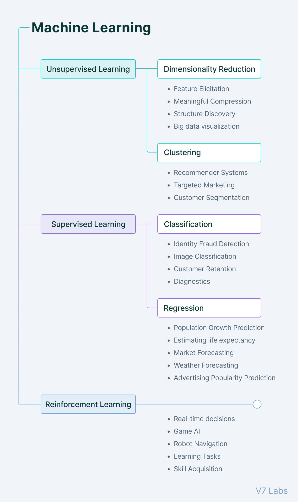 Supervised vs. unsupervised vs. reinforcement learning