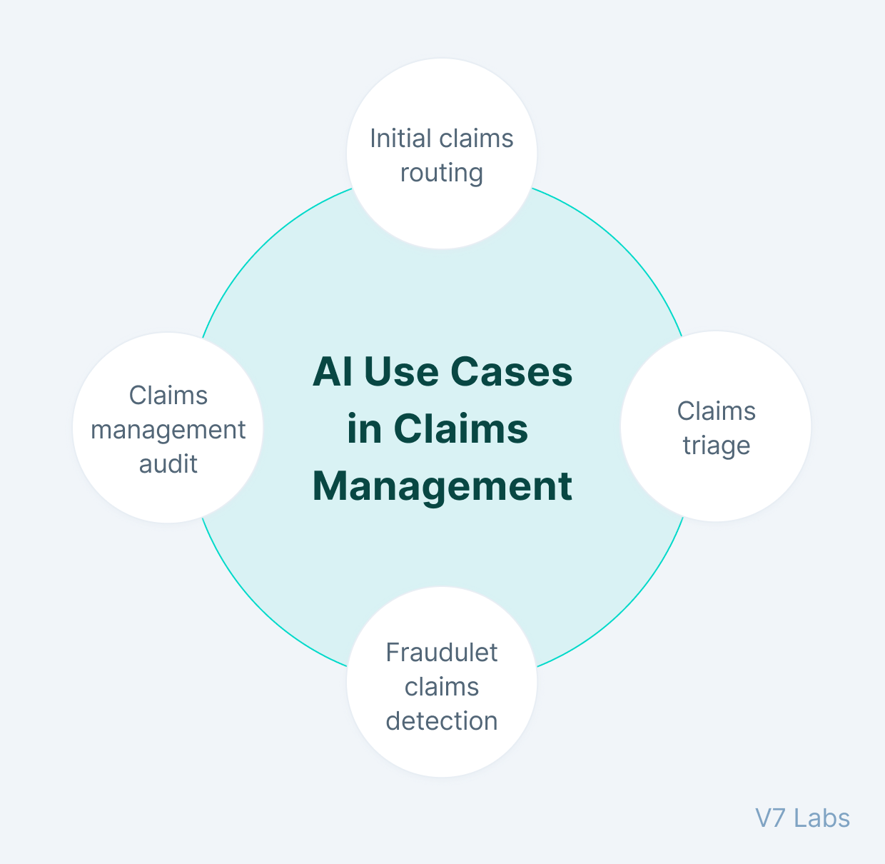 AI use cases in claims managament