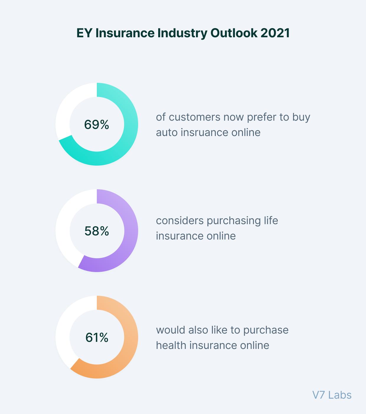EY Insurance Industry Outlook