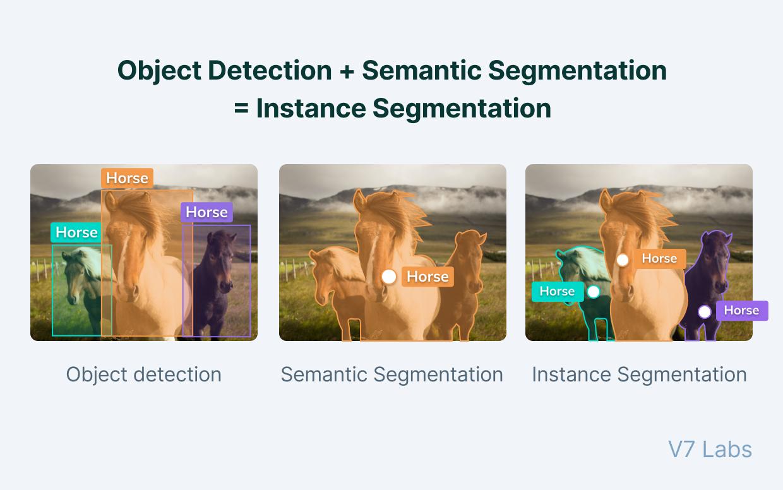 Object detection vs. semantic segmentation vs. instance segmentation