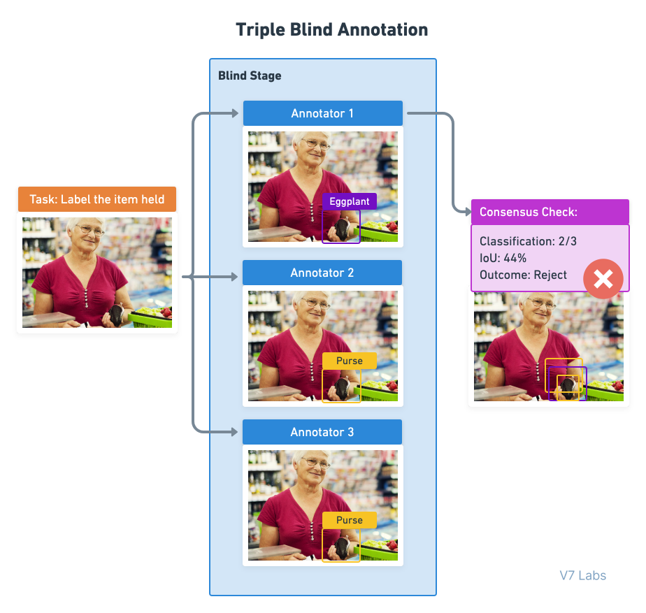 Blind stages in the image annotation process