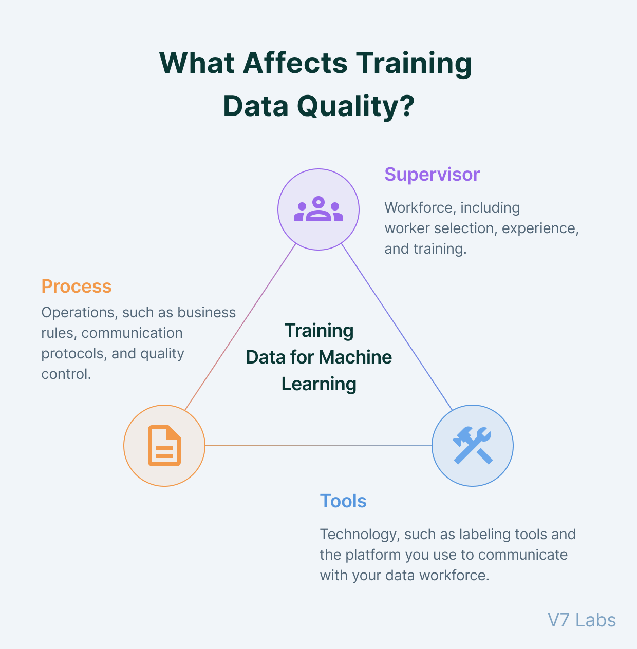 What affects training data quality