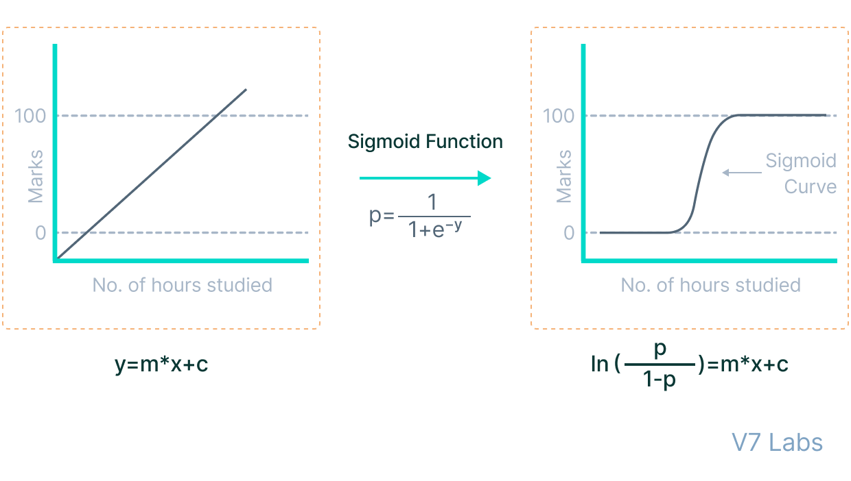 Sigmoid function formula and graph