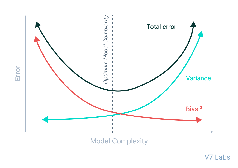 Bias-variance tradeoff