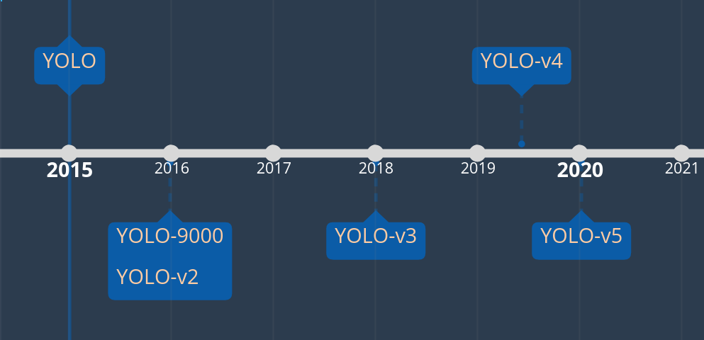 YOLO versions timeline