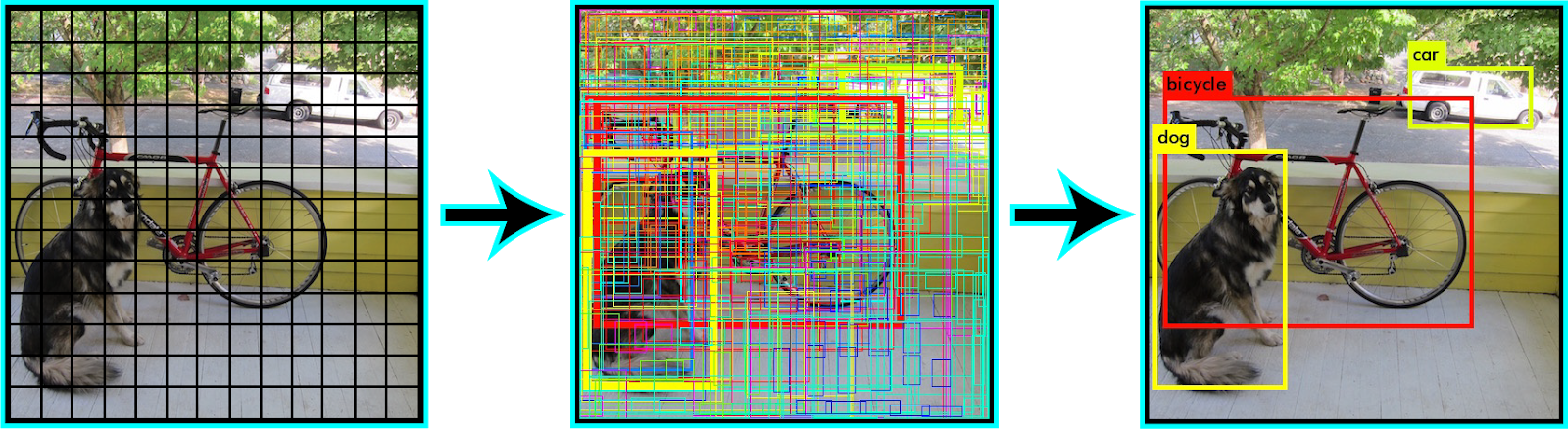 Image Divided into Grids; Before Non- Maximal Suppression; After Non Maximal Suppression (Final Output)