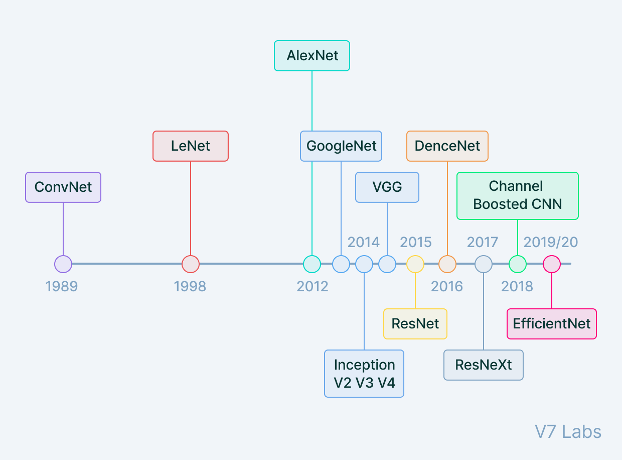 The history of convolutional neural networks (CNNs) timeline