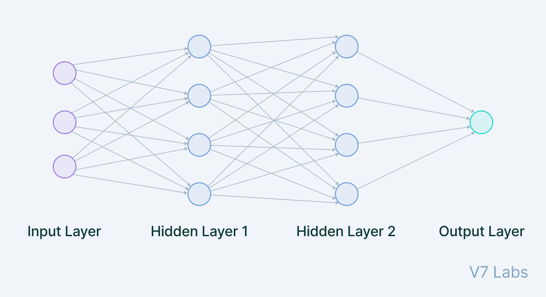 ConvNets layers