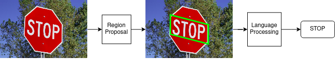 Optical character recognition on a stop sign