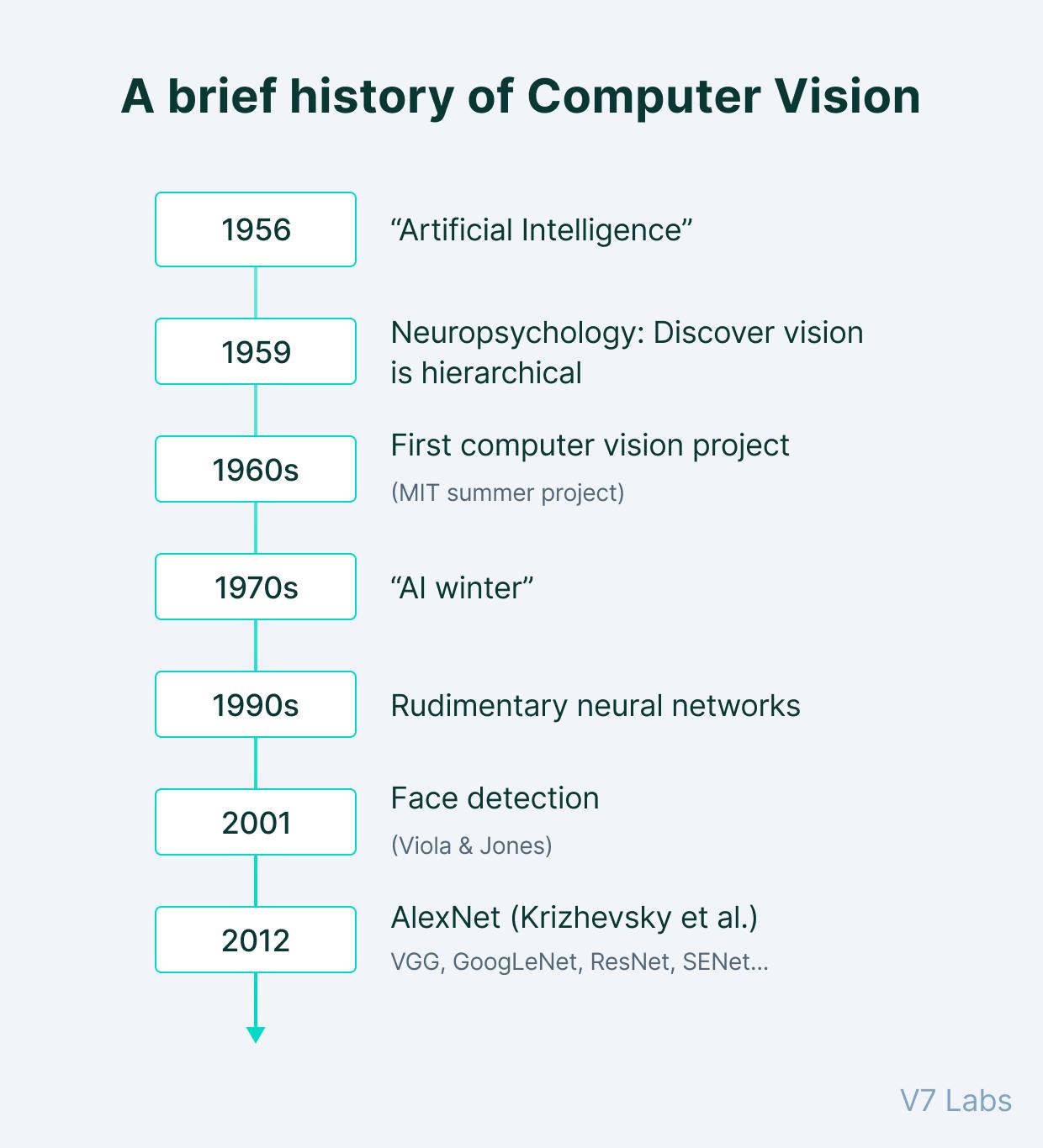 Computer vision history timeline