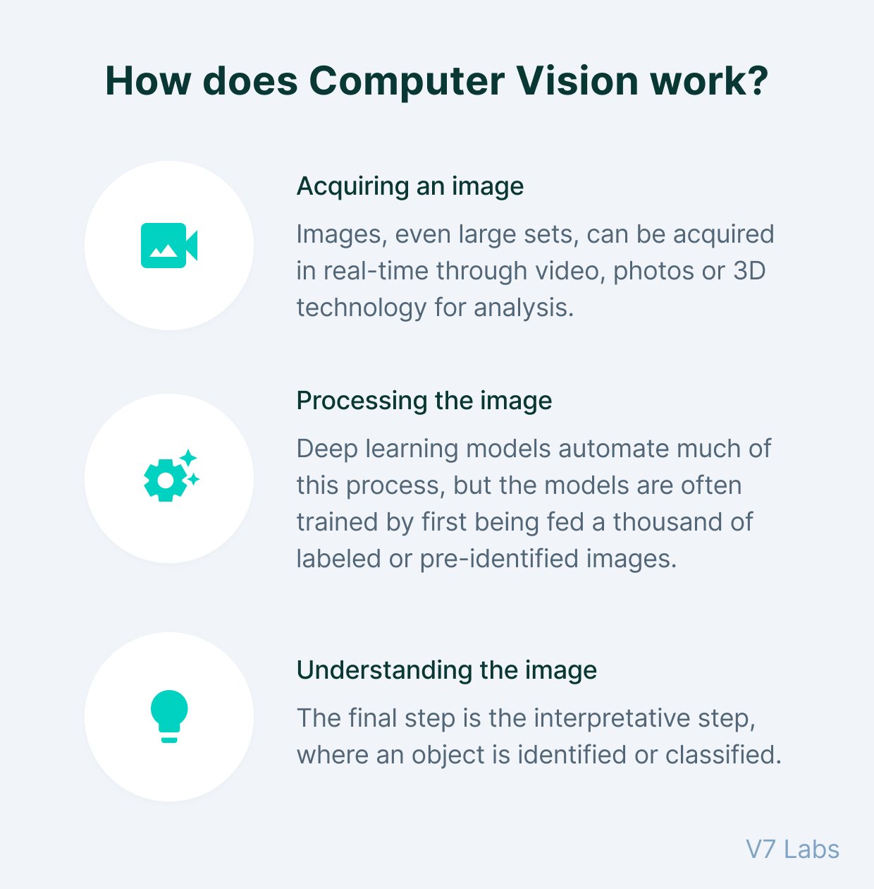 Computer vision works by acquiring, processing, and understanding the image or video data