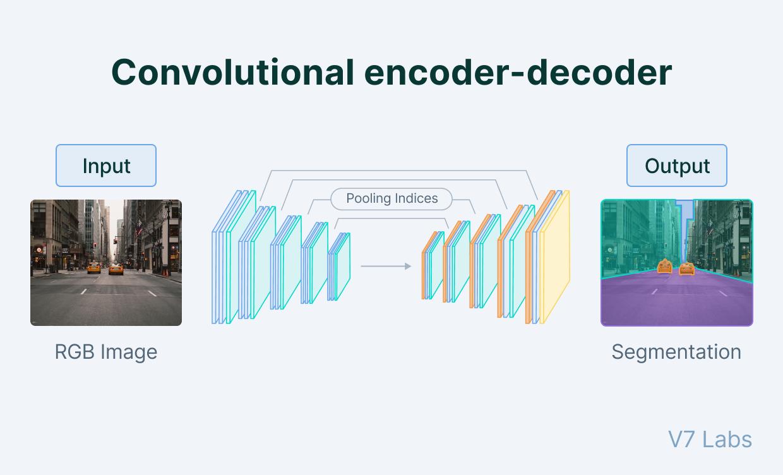 Convolutional Encoder-Decoder