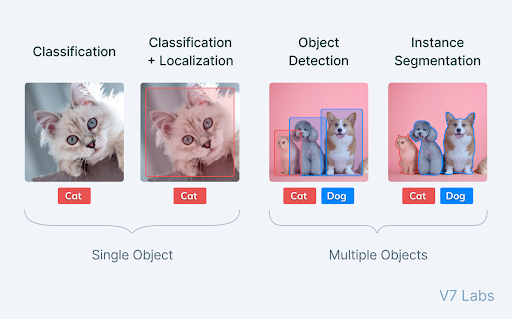 A comparison between image classification, localization, object detection and instance segmentation