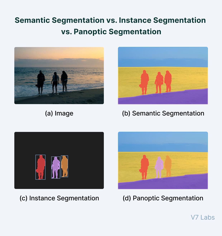 Semantic Segmentation vs Instance Segmentation vs Panoptic Segmentation