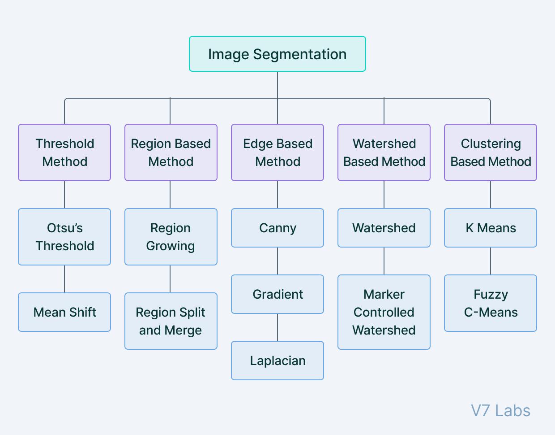 Traditional Image Segmentation Techniques