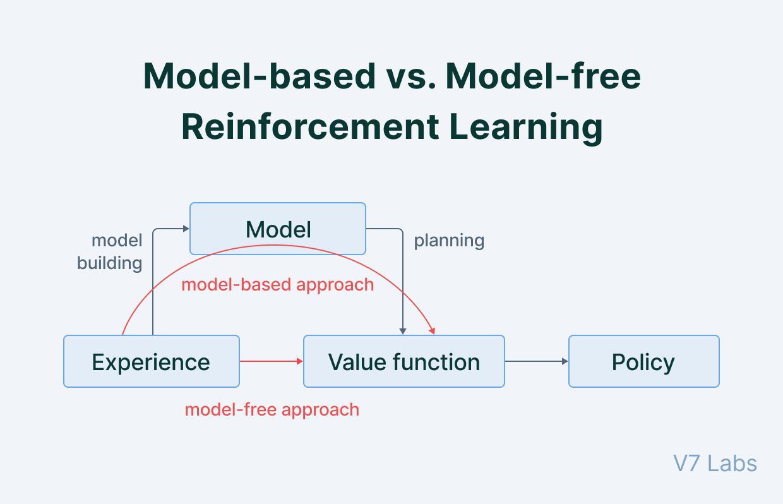 Model-based vs. Model-free Reinforcemen Learning