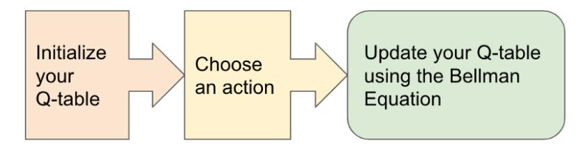 Q-learning process using Bellman Equation