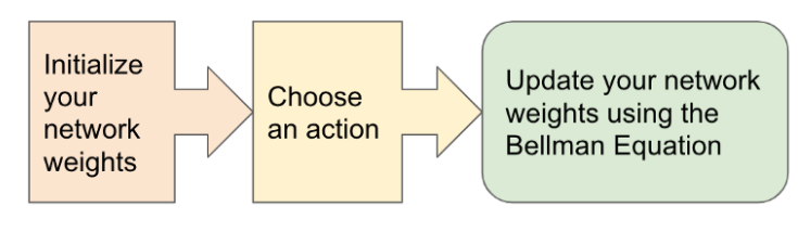 Basic q-learning approach