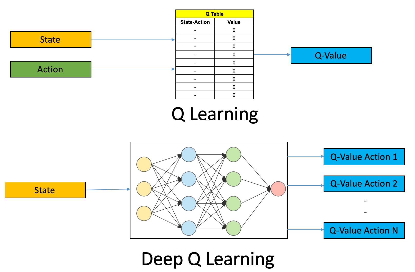 Q-learning vs. Deep Q-learning