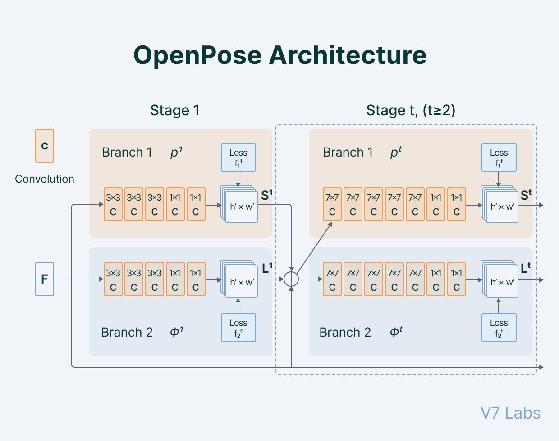 OpenPose Architecture