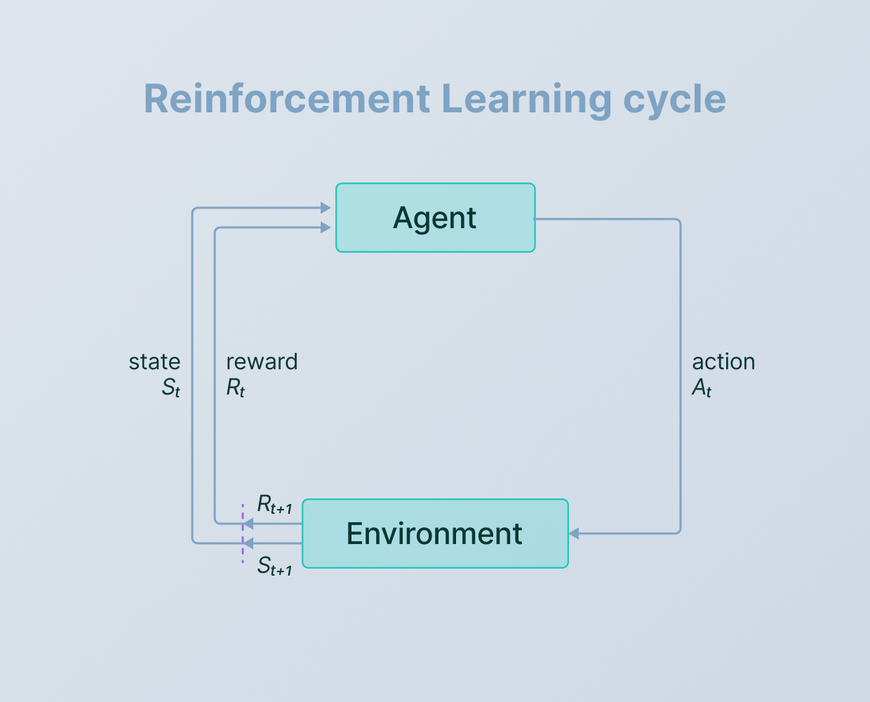 The Beginner's Guide to Deep Reinforcement Learning [9]